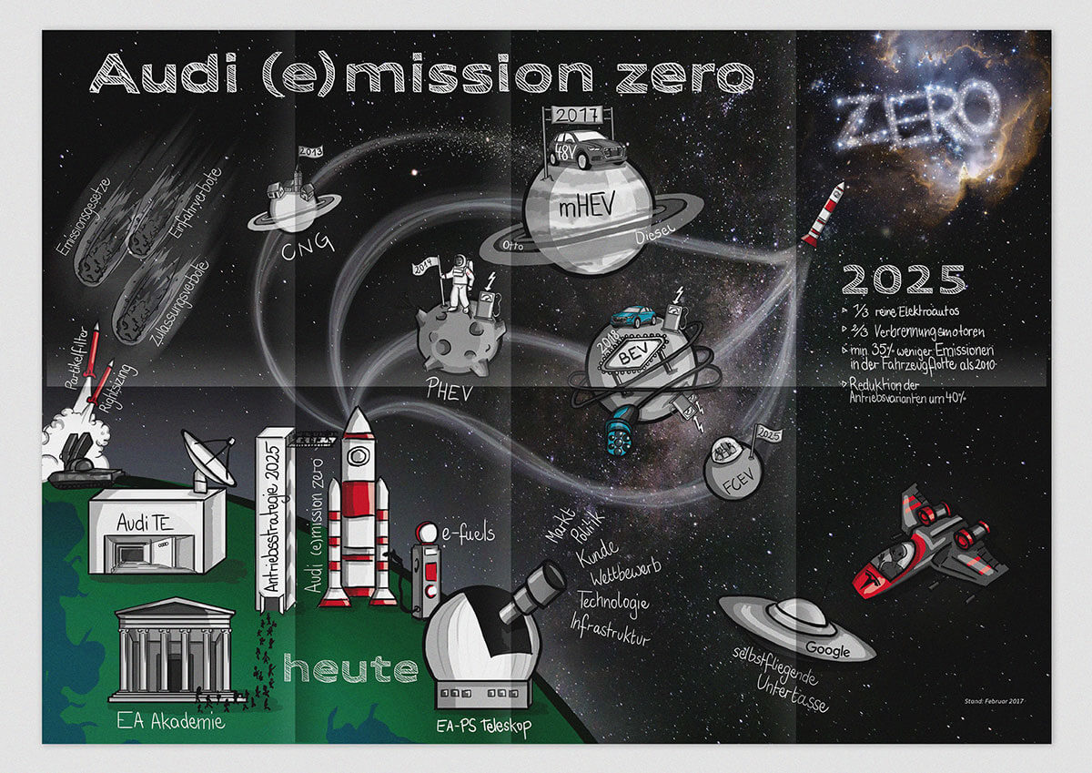 Audi Mission Zero