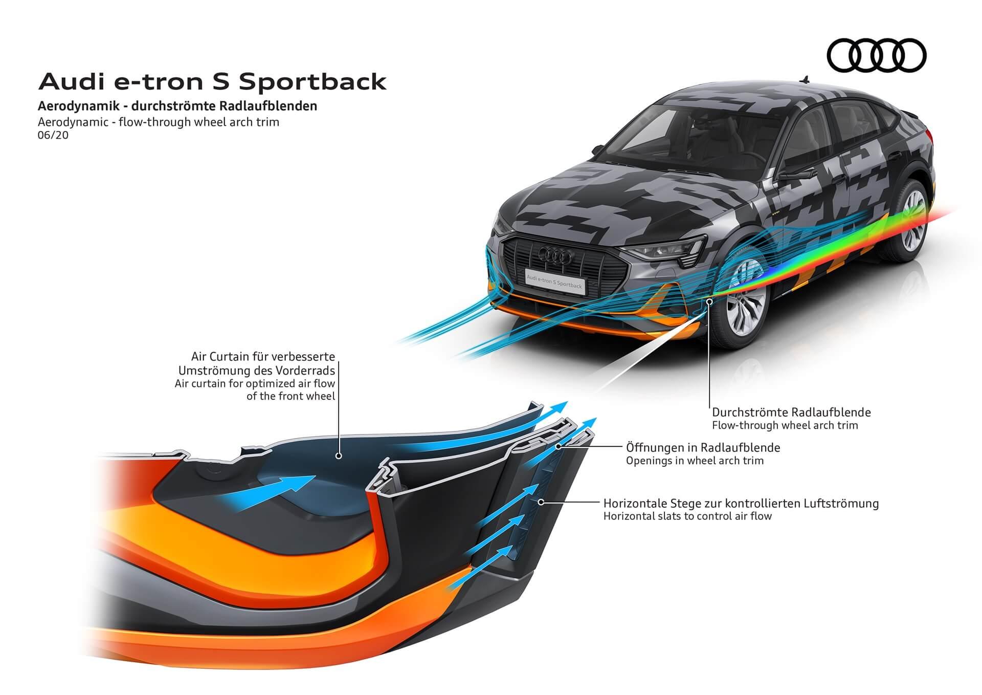 e-tron Sportback S